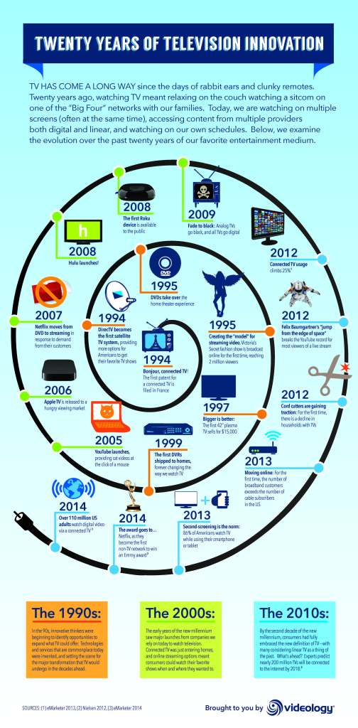 20_Years_of_TV_Innovation