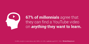 Millenials and YouTube-Small