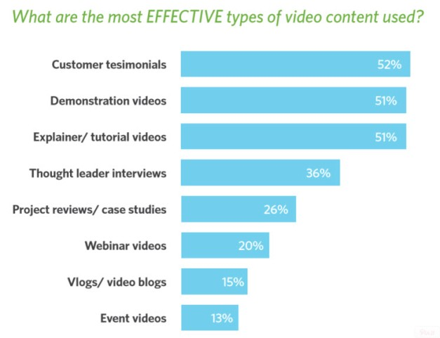 Most Effective Videos