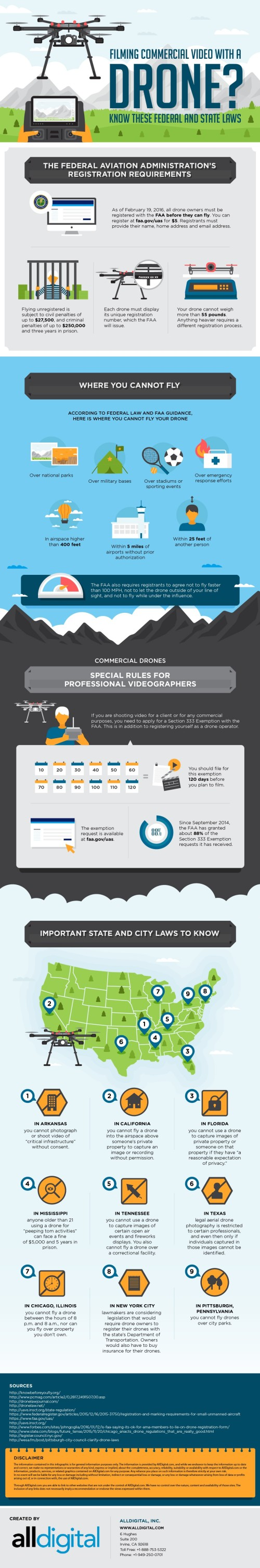 New Drone Infographic-AllDigital