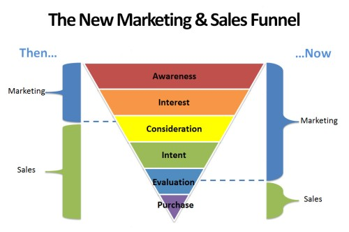 newmarketingsalesfunnel1